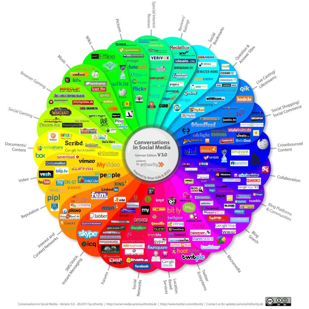 estrategia de mercadeo en redes sociales